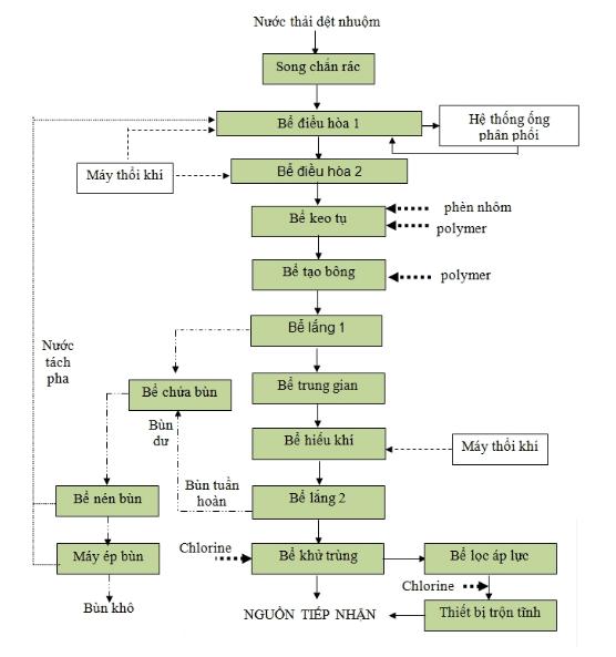 Quy trình xử lý nước thải ngành dệt nhuộm