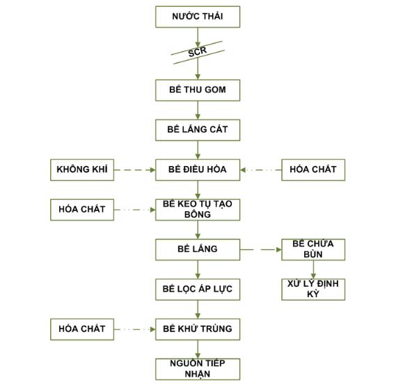 sơ đồ công nghệ xử lý nước thải sản xuất gạch men