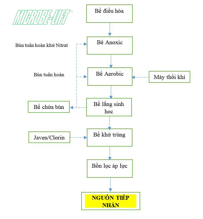 xu ly nuoic thai sinh hoat| Microbe-Lift IND