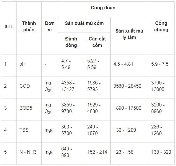 xu-ly-bod-cod-tss-trong-nuoc-thai-che-bien-cao-su-microbelift