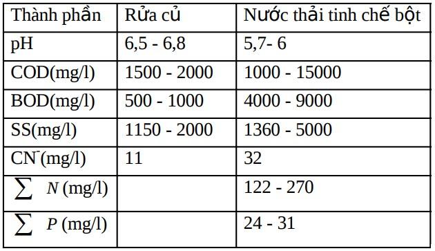 xu-ly-nuoc-thai-tinh-bot-san-microbelift