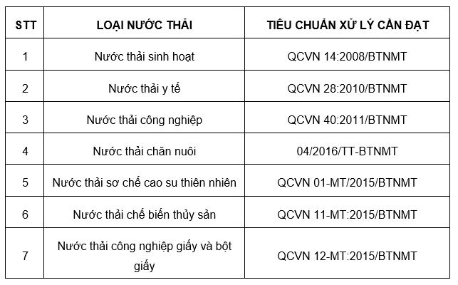 tieu chuan nuoc thai