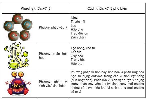 ba phuong phap xu ly nuoc thai