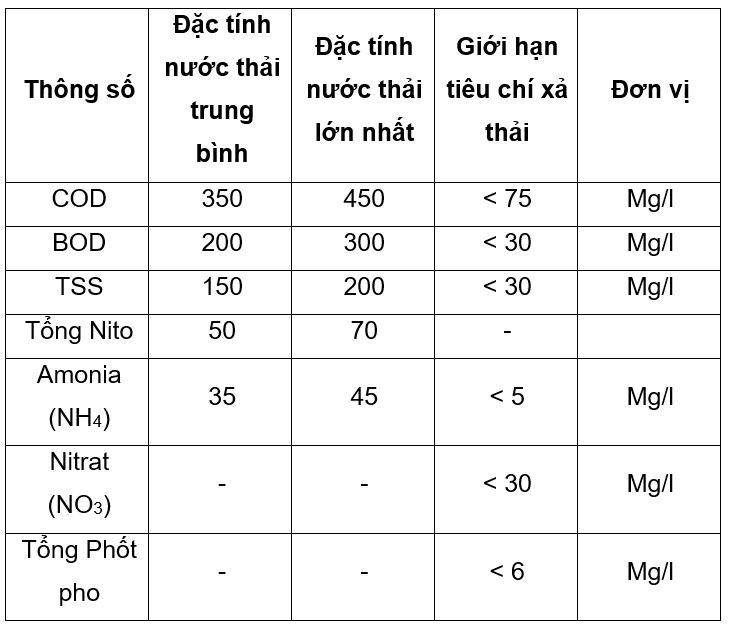 nuoi cay vi sinh microbe lift khong su dung bun hoat tinh 00 1