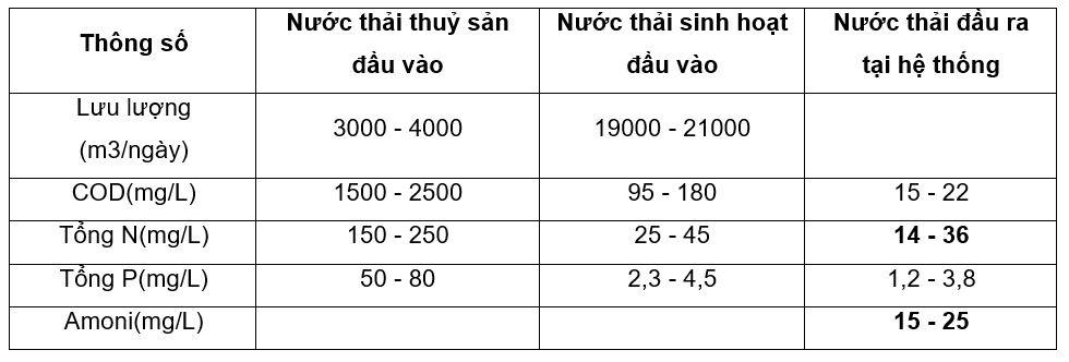 giam amonia va nito trong nuoc thai che bien thuy san microbelift 01