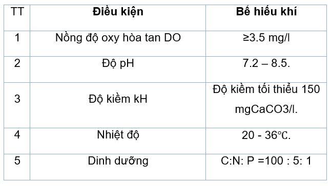 khac phuc he thong xu ly nuoc thai cao su bi soc tai vuot nito amonia microbelift 05