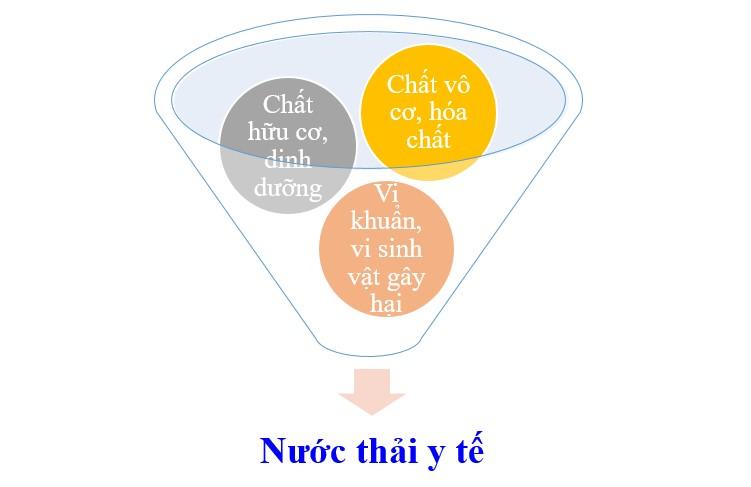 Thanh phan nuoc thai benh vien