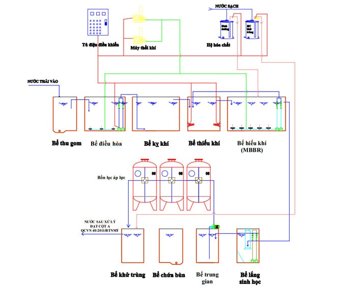 hệ thống xử lý nước thải công nghiệp cơ bản
