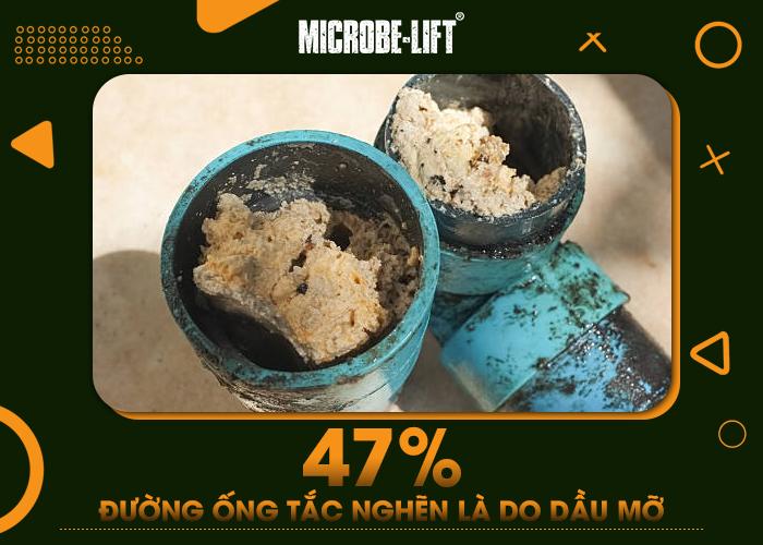 47% đường ống tắc nghẽn là do dầu mỡ