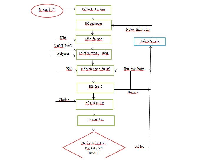 Quy trình công nghệ xử lý nước thải sản xuất