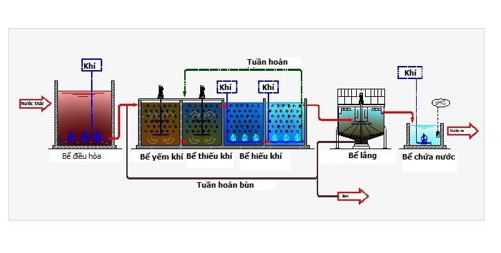 Quy trình công nghệ xử lý nước thải MBBR