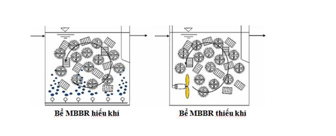 Bể sinh học kết hợp giá thể lơ lửng MBBR