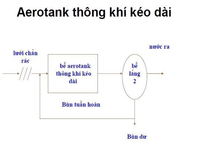 Be Aerotank truyen thong 3