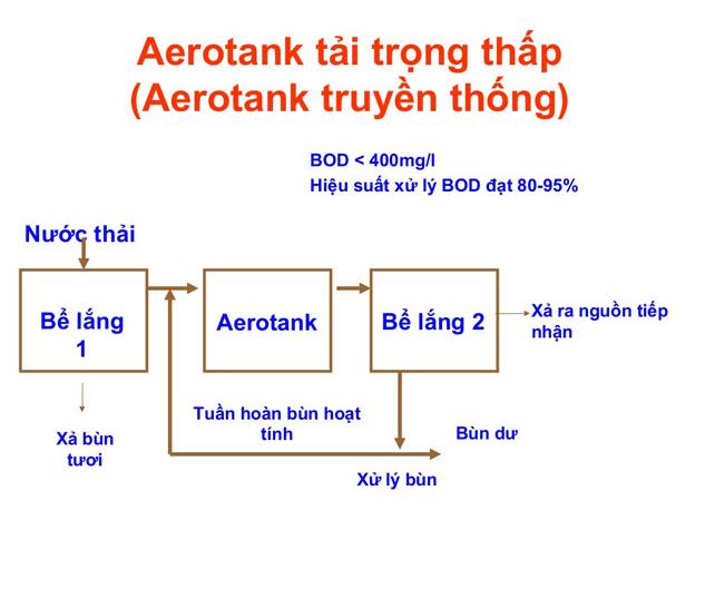 Be Aerotank truyen thong