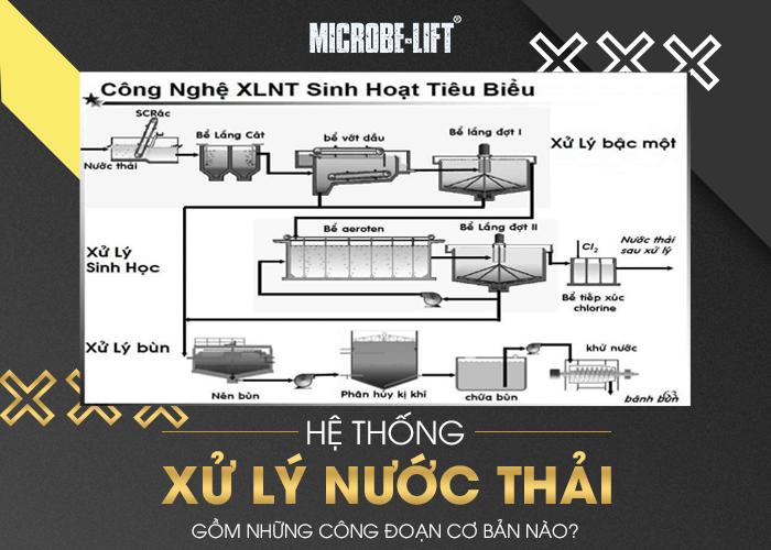 Hệ thống xử lý nước thải gồm những công đoạn cơ bản nào