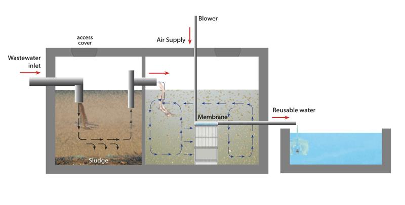 Công nghệ MBR trong hệ thống xử lý nước thải bệnh viện