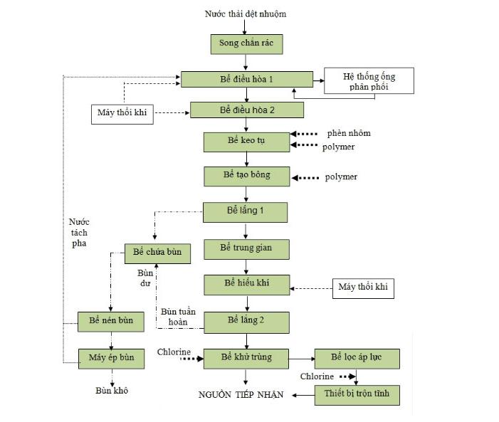 Sơ đồ công nghệ xử lý nước thải công nghiệp