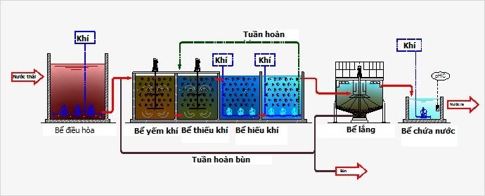 Công nghệ MBBR trong hệ thống xử lý nước thải bệnh viện