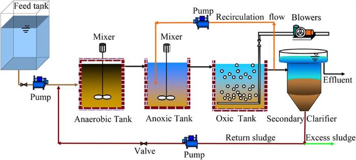 Công nghệ AAO trong hệ thống xử lý nước thải bệnh viện