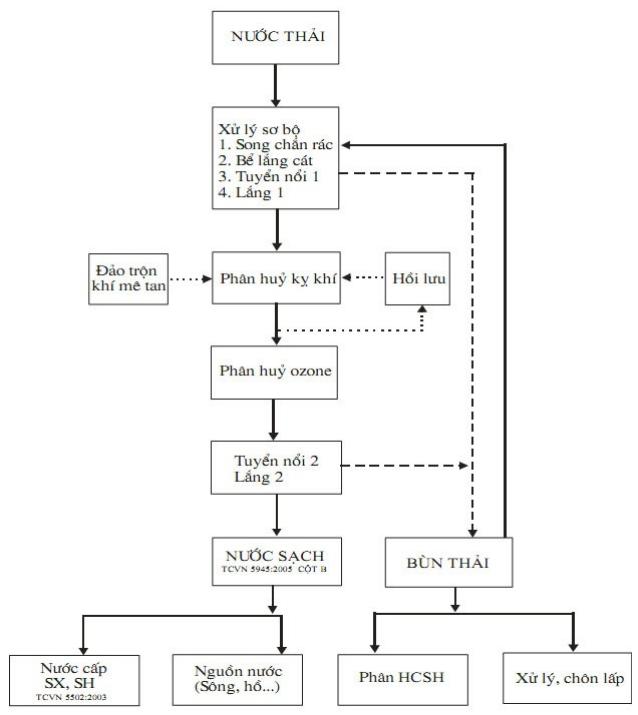 Quy trình xử lý nước thải cơ bản