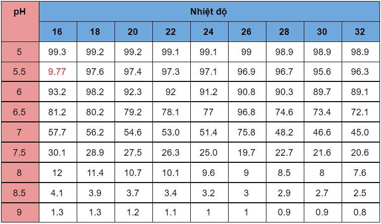 Độc tính của H2S liên quan rất nhiều đến 3 thông số quan trọng đó là: pH, nhiệt độ và oxy hòa tan: