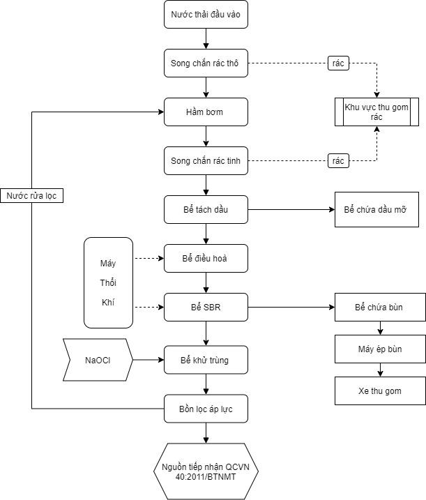 sơ đồ công nghệ xử lý nước thải đạt chuẩn