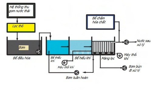 công nghệ MBR