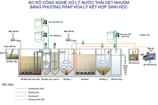 Sơ đồ xử lý nước thải ngành dệt nhuộm